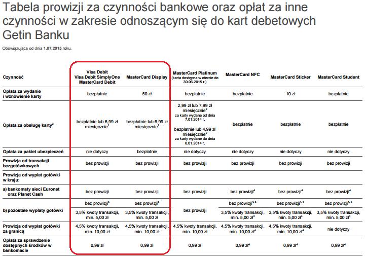 Wyciąg ztabeli opłat zakartę wGetin Online, Open Online, Getin Bank