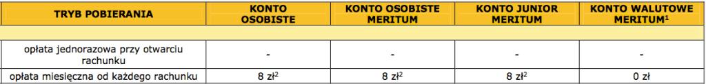 Meritum Alior - oplaty zakonto od1 grudnia