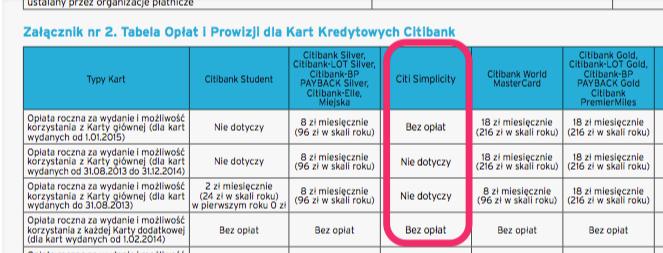 karta kredytowa Citibank - tabela opłat iprowizji